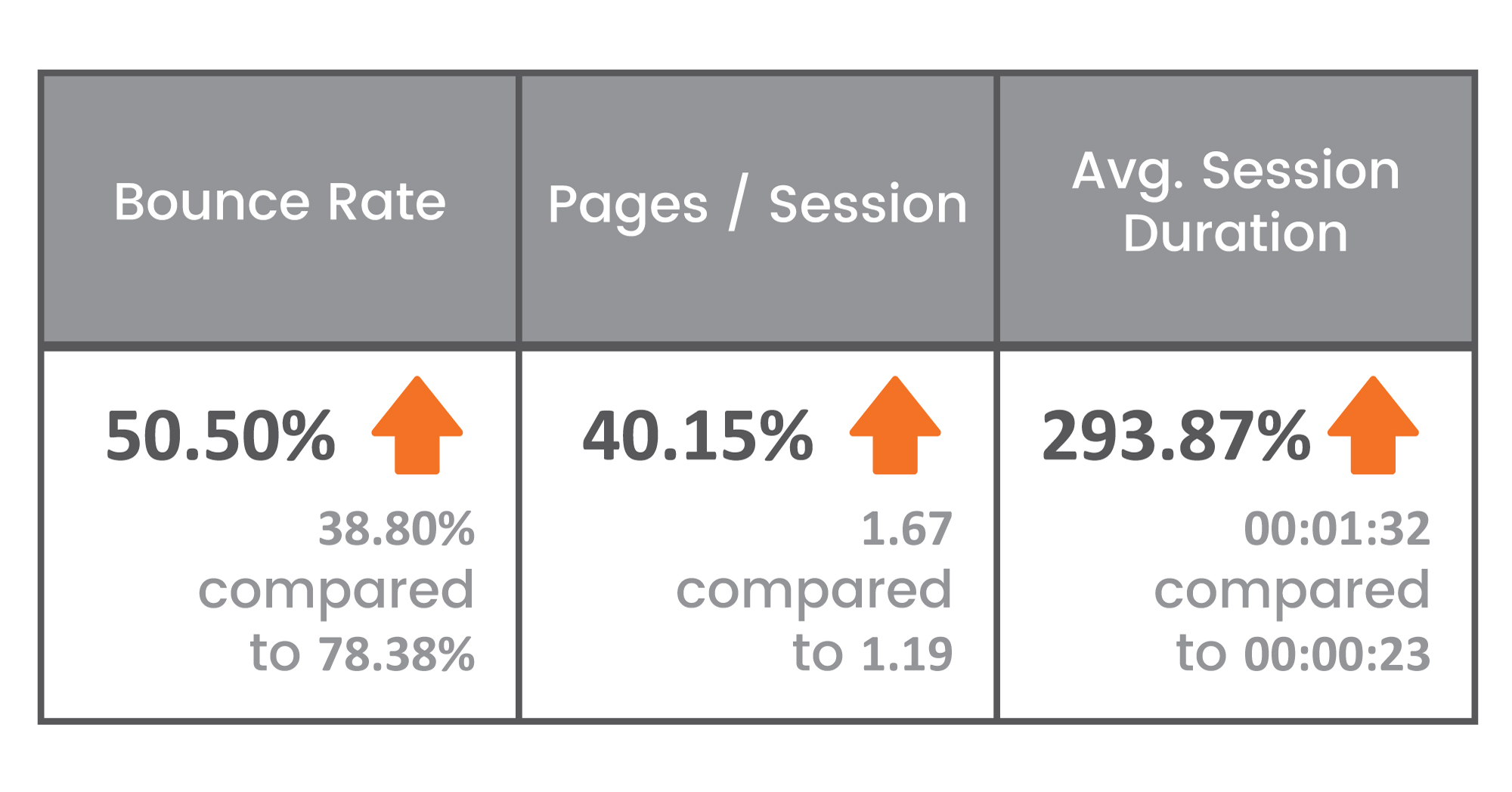 table showing improvement in Bounce Rate, Page per Session and Average Session Duration