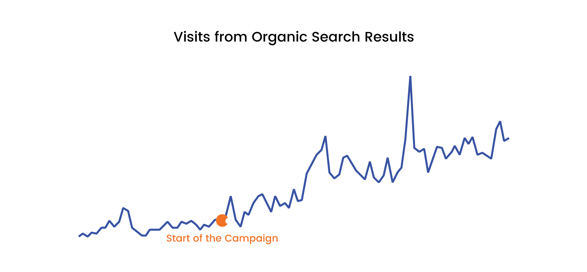 Graph showing increase in organic after start of the campaign