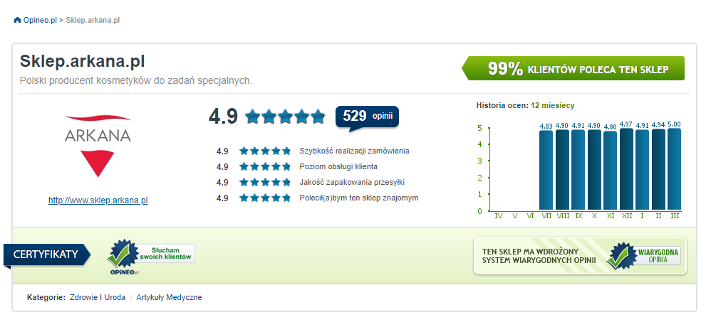 Snapshot showing the increase in positive opinions about the Arkana store