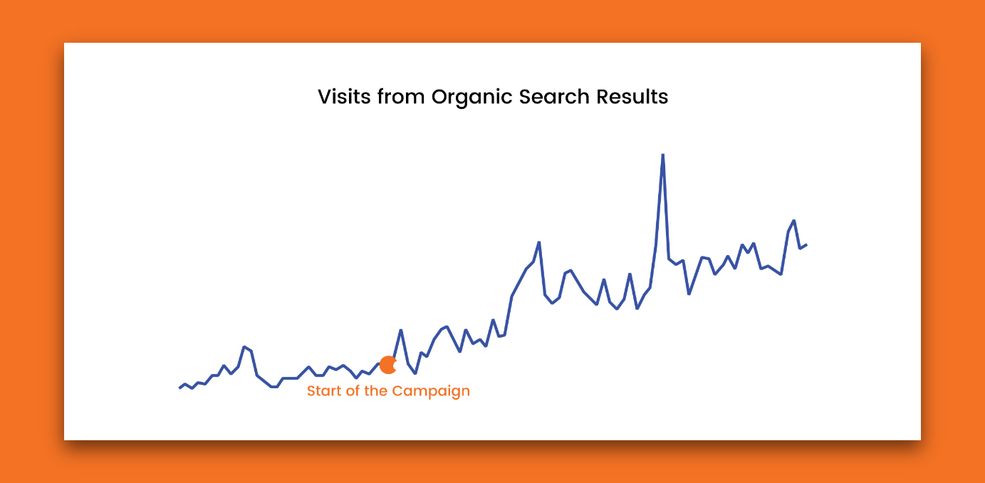 Stats showing a growth of organic during paid search campaign